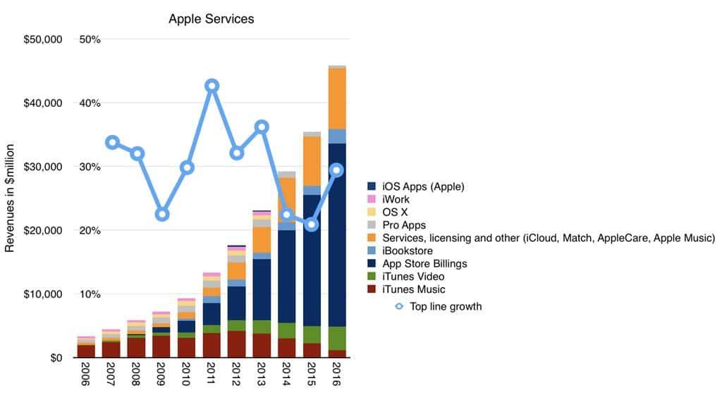 연도별 애플 서비스 매출 추이 Apple Services Revenue(Billings, Services,Software, Licensing)