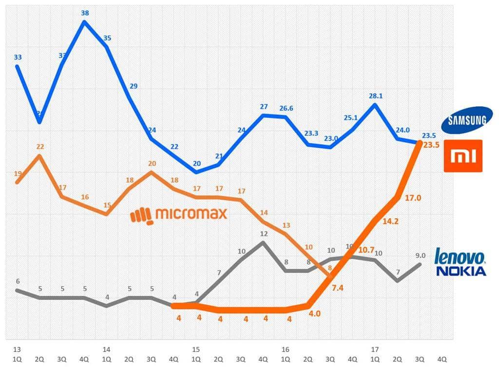 인도 분기별 스마트폰 점유율 추이 India smartphone quarterly share trend