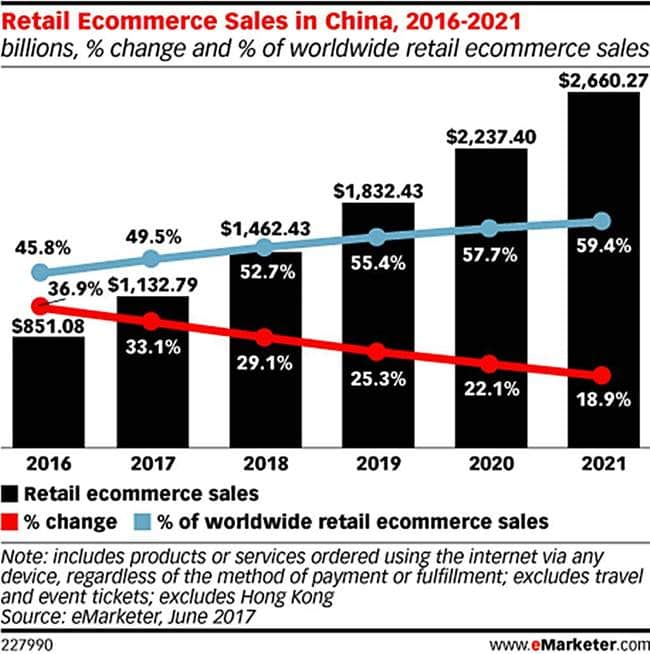 중국 연도별 이커머스 시장 규모및 성장율 The growth rate of online Ecommerce maket eMarketer 2017 June