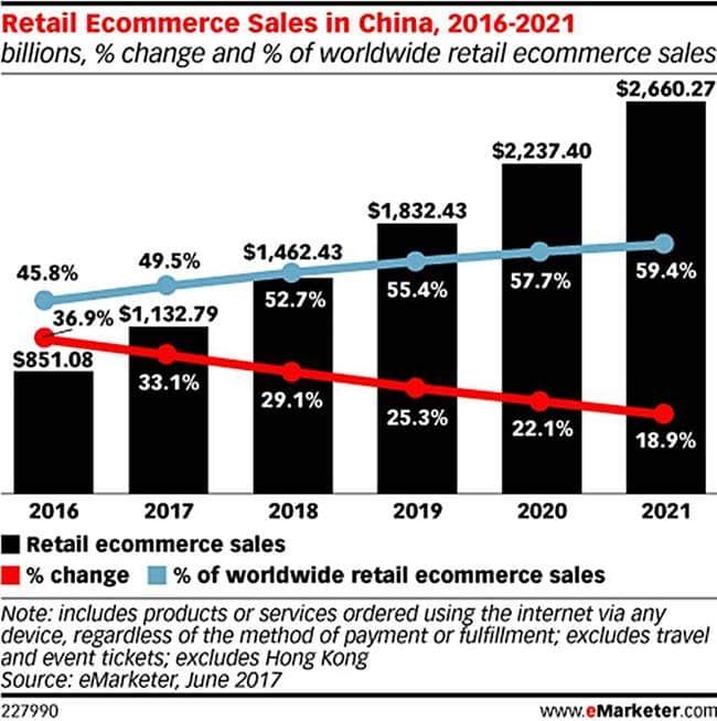 중국 연도별 이커머스 시장 규모및 성장율 The growth rate of online Ecommerce maket eMarketer 2017 June
