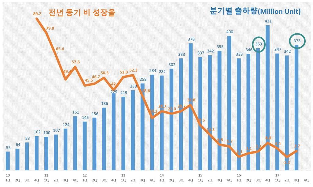 2017년 3분기까지 스마트폰 출하량 추이 및 성장율(2010년 1Q ~ 2017년 3Q)