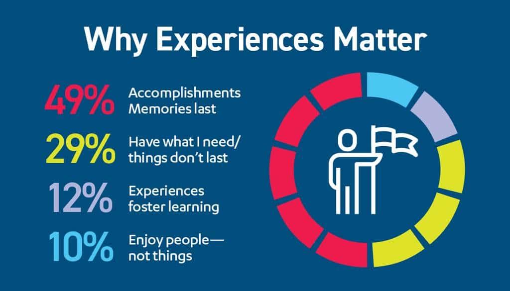 고객 경험이 중요한 이유 설문조사