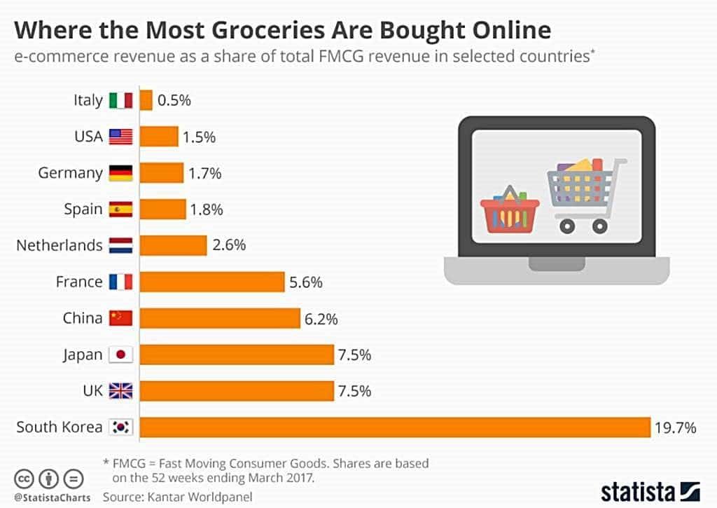 국가별 온라인 식료품 구입율 비교, Data -  Kantar Worldpanel, Graph by statista
