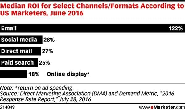 마케팅 채널 마케팅 효과 이메일 vs 소셜 미디어 vs 다이렉트 메일 vs 서치 광고 median ROI for select channel by emarketer.png crop