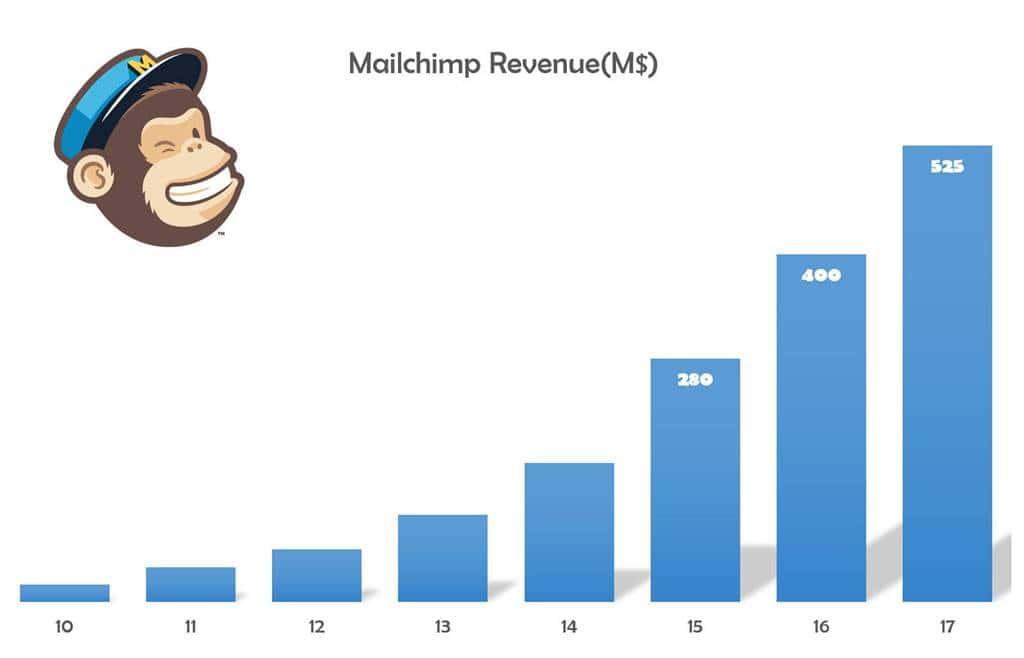 메일침프 매출액 추이 Mailchimp revenue
