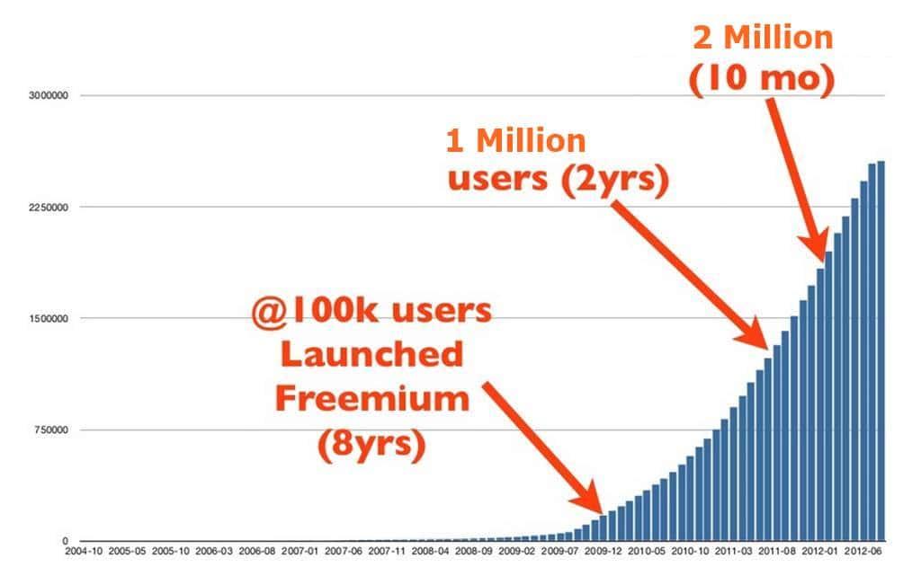 메일침프 사용자 증가 추세 Mailchimp user growth
