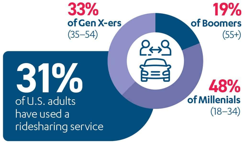 미국 세대별 공유 서비스를 이용 경험율