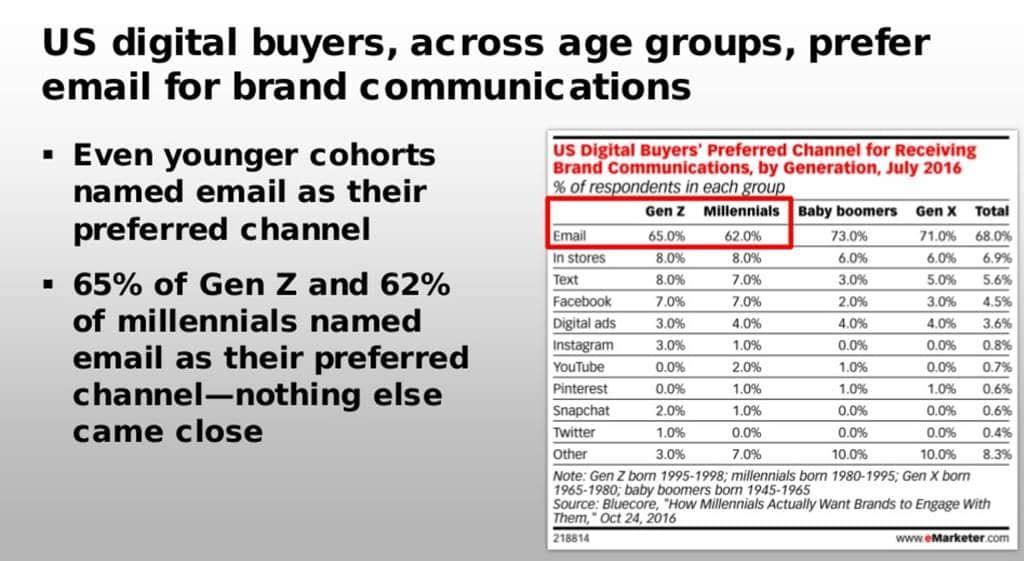 미국 세대별 선호하는 브랜드 커뮤니케이션 채널 eMarketer