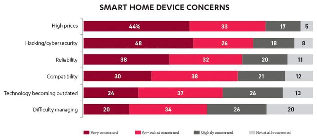 미국 소비자들이 스마트홈 디바이스 구입 시 거정하는 요인들