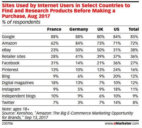 미국 영국 프랑스 독일 소비자들이 상품 구매전에 탐색하는 사이트 Sites Used by Internet Users in Select Countries to Find and Research Products Before Making a Purchase, Aug 2017
