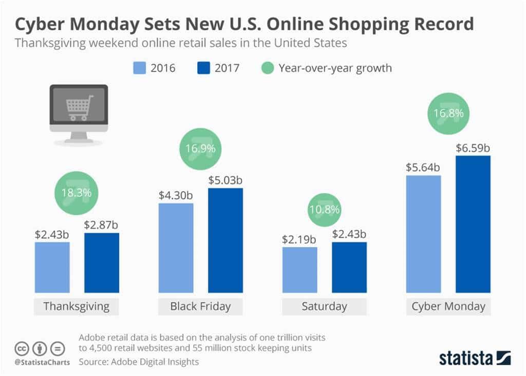 미국 추수감사절 블랙프라이데이 사이버먼데이 온라인 판매 비교 아도브 Thanksgiving Black Friday Saturday Cyber Monday by Adobe digital insights