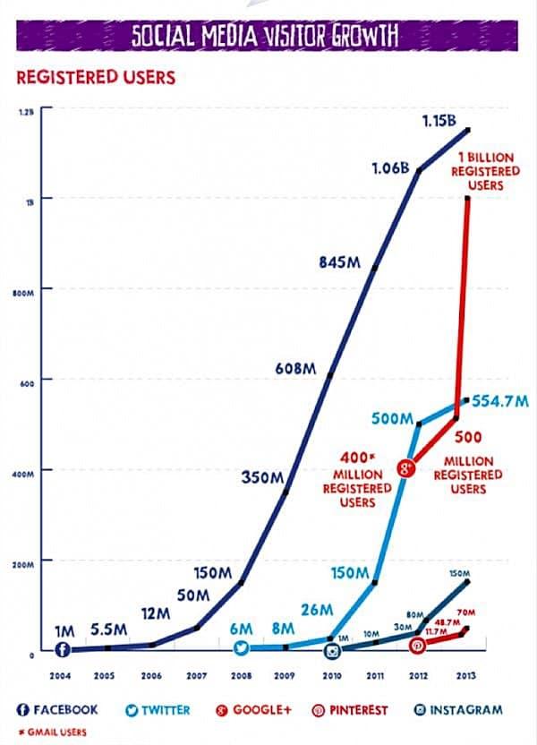 소셜 미디어 방문자 증가 추이 Sicial Media Visitors Growth by Registered Uusers