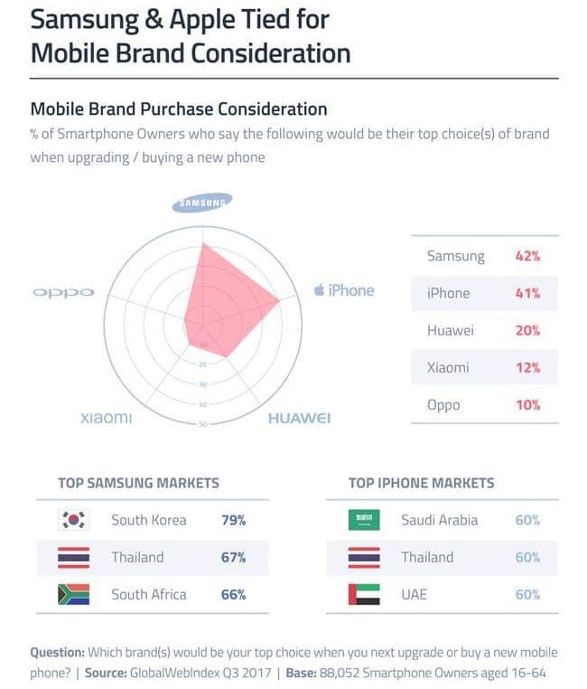스마트폰 업그레이드 시 의향 브랜드 by globalwebindex 15_DEC_2017_BLOG