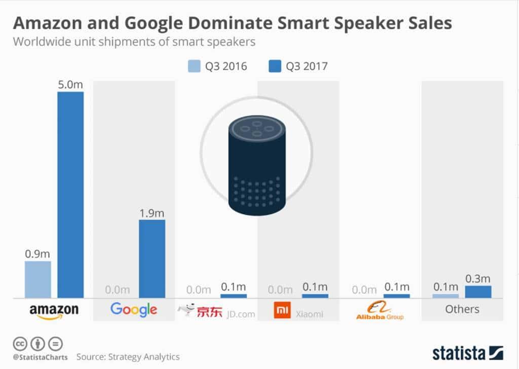 아마존아 스마트 스피커 시장을 장악하다 3분기 스마트 스피커 판매량 비교