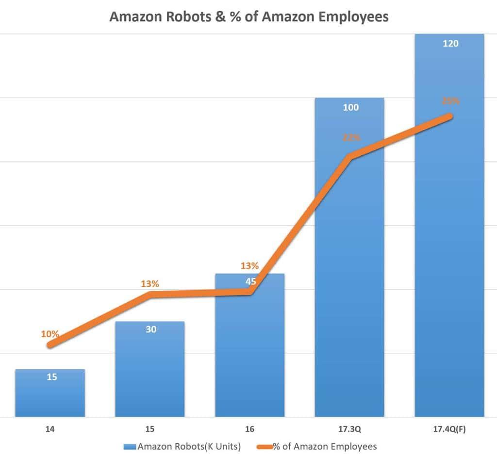 아마존 로봇수 및 아마존 직원 내 비중 Amazon Robots & % of Amazon Employees