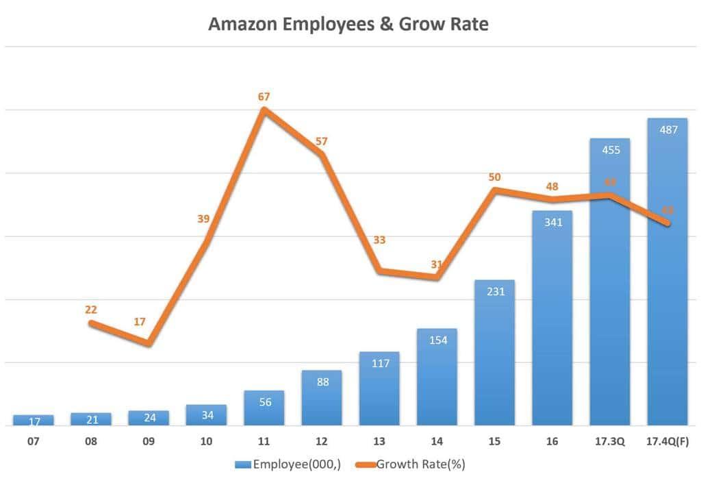 아마존 연도별 직원수 및 증가율 추이 Amazon Employees and Growth Rate