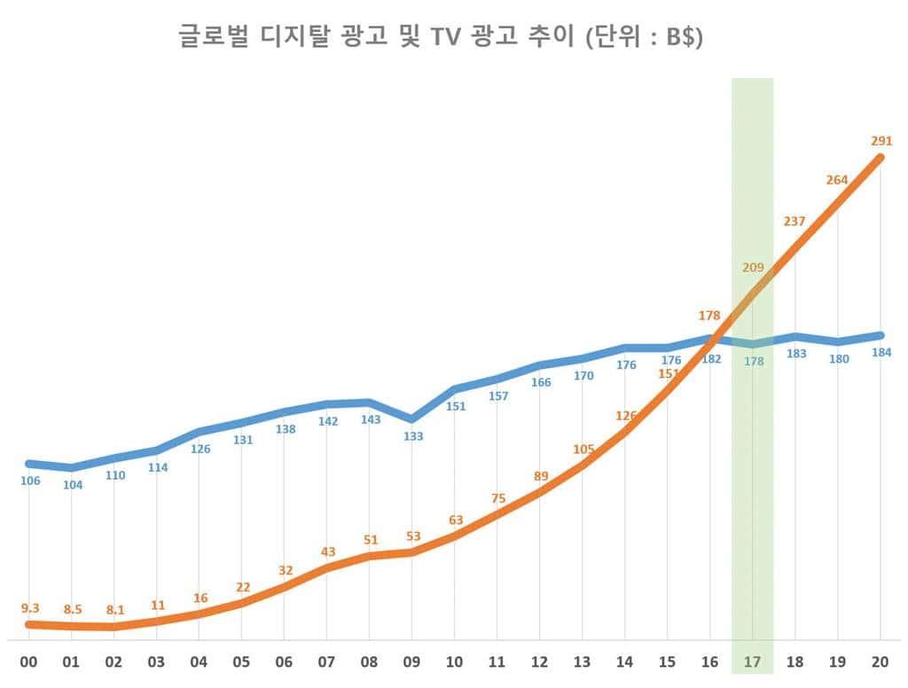연도별 디지탈 광고와 TV광고 추이 차트 worldwide digital and tv ad spending