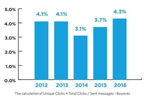 연도별 이메일 유닉 클릭율 Yaerly Unique Clicks Trends in North America