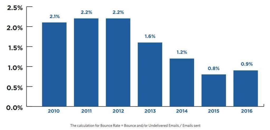연도별 이메일 이탈율 Yaerly Bounce Rates Trends in North America