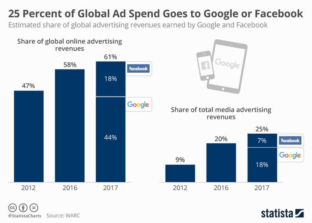 오늘의 차트 구글 및 페이스북이 글로벌 디지탈 광고 비중 추이 chartoftheday_12179_google_and_facebook_share_of_ad_revenue_n