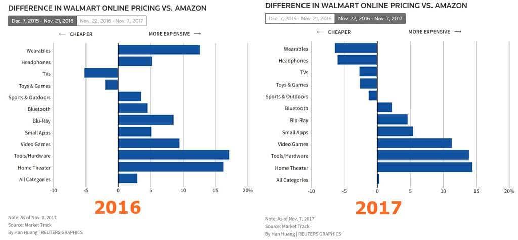 월마트와 아마존간 가격 차이 2016년과 2017년 비교 로이터 difference in walmart online pricing vs amazon on cyber monday