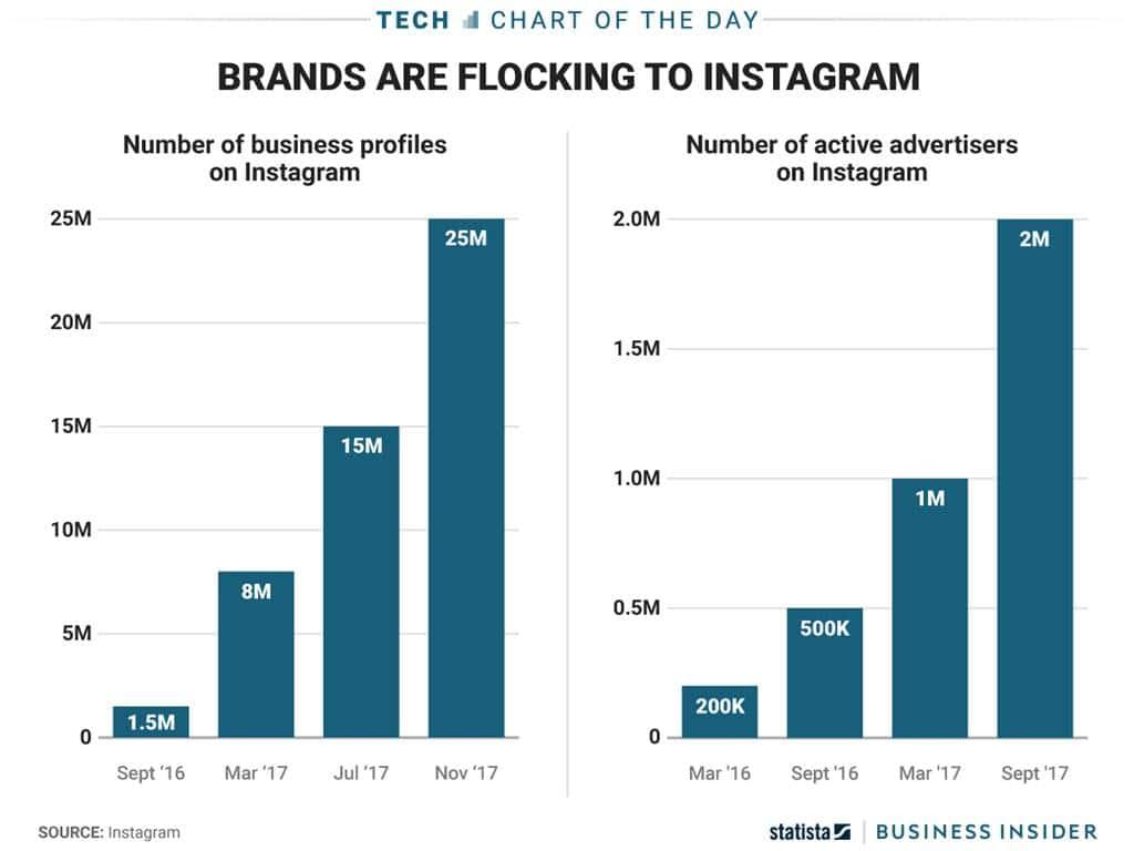 인스타그램에 브랜드들이 몰려든다 인스타그램은 더이상 애들용이 아니다. Brands Are Flocking To Instagram