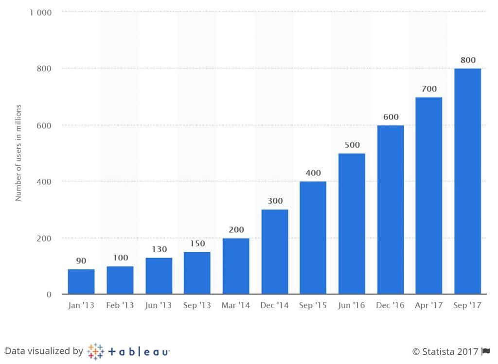 인스타그램 사용자 수 증가 추이 Number of Instgram User