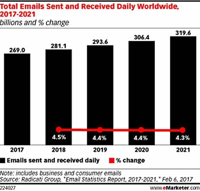 전 세계 이메일 사용량 전망(2017년 ~ 2021년) by Radicati Group
