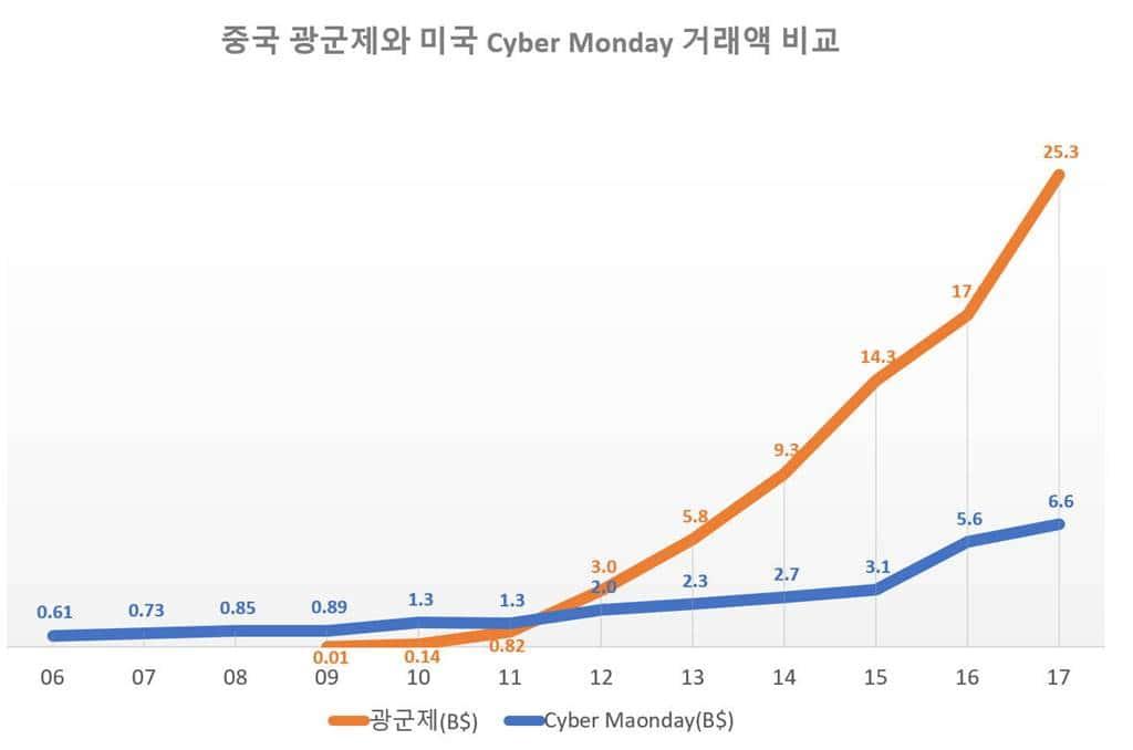 중국 광군제와 미국 사이버 먼데이 거래액 비교 By Happist
