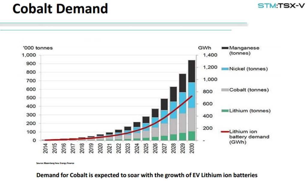 중장기 코발트 수요 Long trem Demand for Cobalt