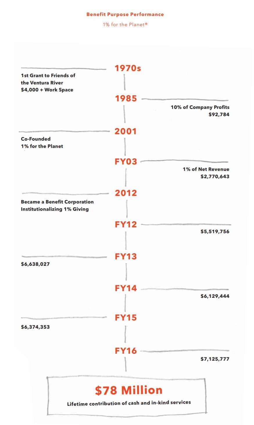 파타고니아 연간보고서에 적시된 연도별 기부 현황 회계년도 2016년까지 7천 8백만불을 기증했다고 밝히다