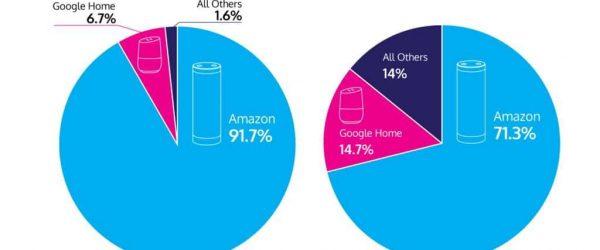 2017년 스마트 스피커 판매 및 점유율 추이 - 아마존의 압도속 구글의 거쎈 추격을 보이다. 2
