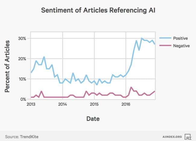2017년 인공지능(AI) 인덱스_대중 매체의 AI에 대한 긍정적인 평가 AI Index Sentiment of Media Coverage
