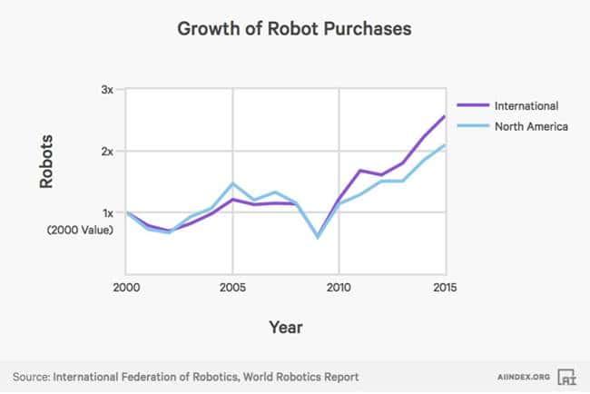 2017년 인공지능(AI) 인덱스_로봇의 증가 AI Index Robot