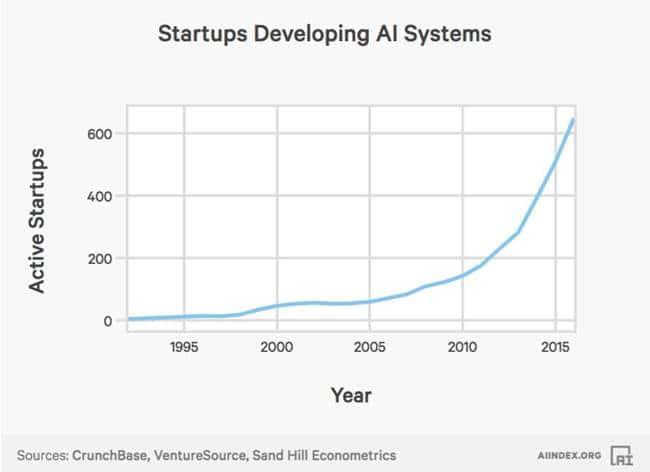 2017년 인공지능(AI) 인덱스_AI 관련 스타트업의 증가 AI Index AI-Related Startups