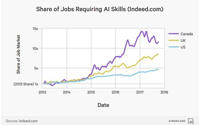 2017년 인공지능(AI) 인덱스_AI 관련 일자리의 증가 AI Index The growth of the share of jobs requiring AI skills