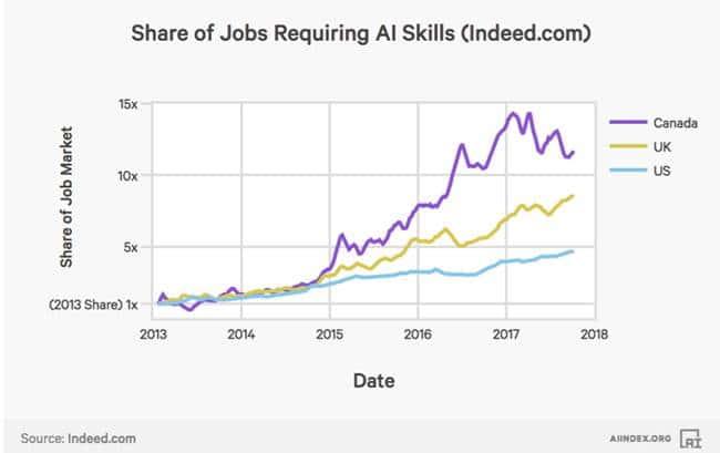 2017년 인공지능(AI) 인덱스_AI 관련 일자리의 증가 AI Index The growth of the share of jobs requiring AI skills