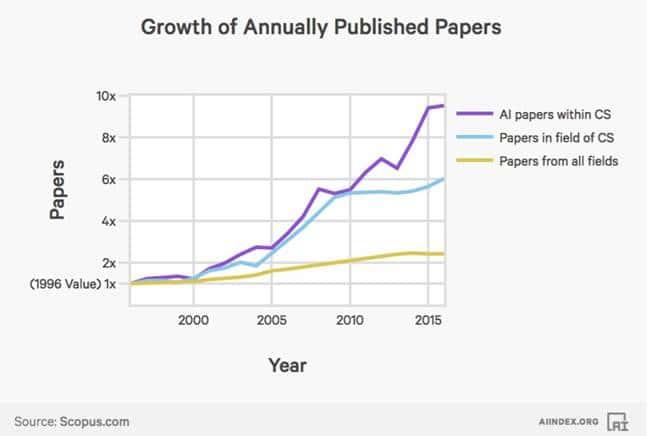 2017년 인공지능(AI) 인덱스_AI 논문수와 일반 논문수 증가 비교 AI Index Published Papers