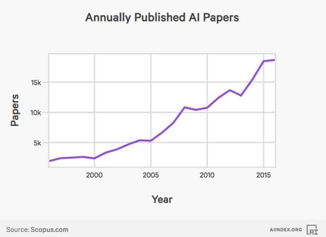 2017년 인공지능(AI) 인덱스_AI 논문수 증가 AI Index Published Papers