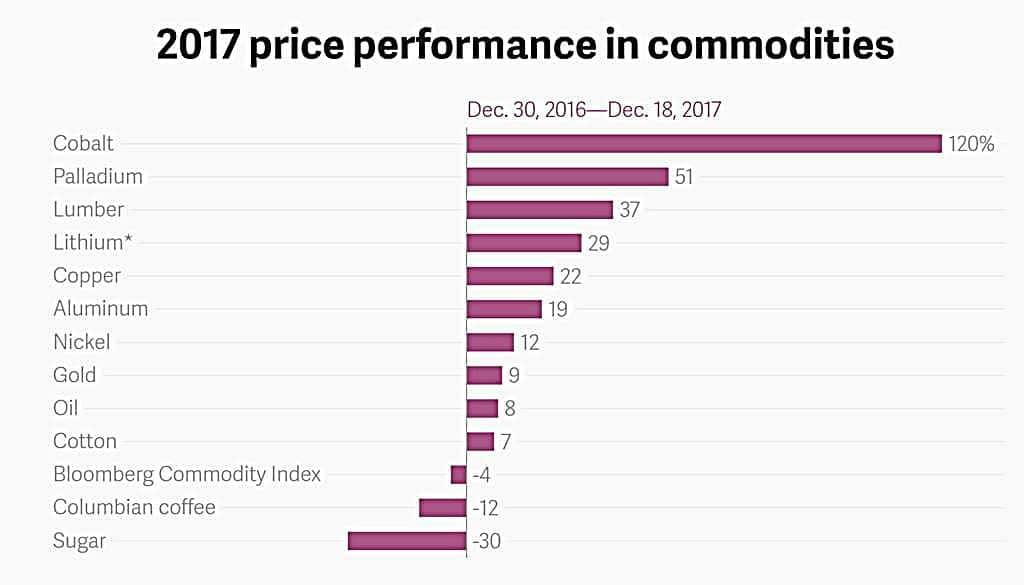 2017년 주요 상품 가격 변동 차트 2017 price performance in commodities atlas