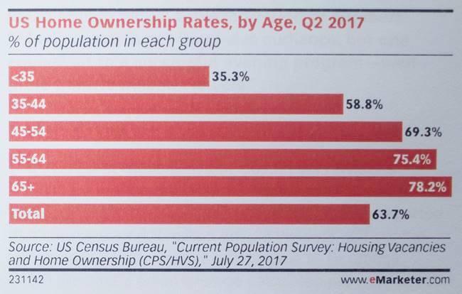 2017년 2분기 미국 연령별 주택 보유율-0460