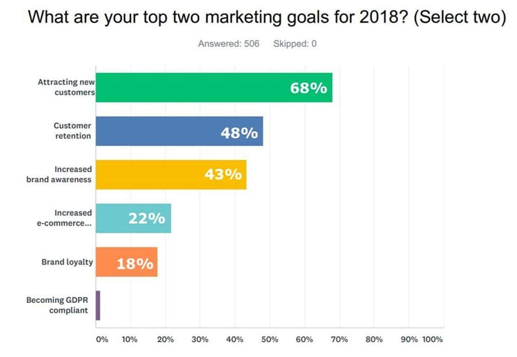 2018년 마케터들의 목표는 Leading Marketing Goals for 2018 According to Email Marketers By Campaigner