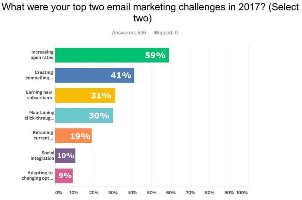 2018년 마케터들이 생각하는 이메일 마케팅 우선 순위는 By Campaigner