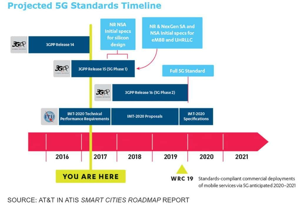 5G 기술 진척 로드맵 Projected 5G Standards Timeline