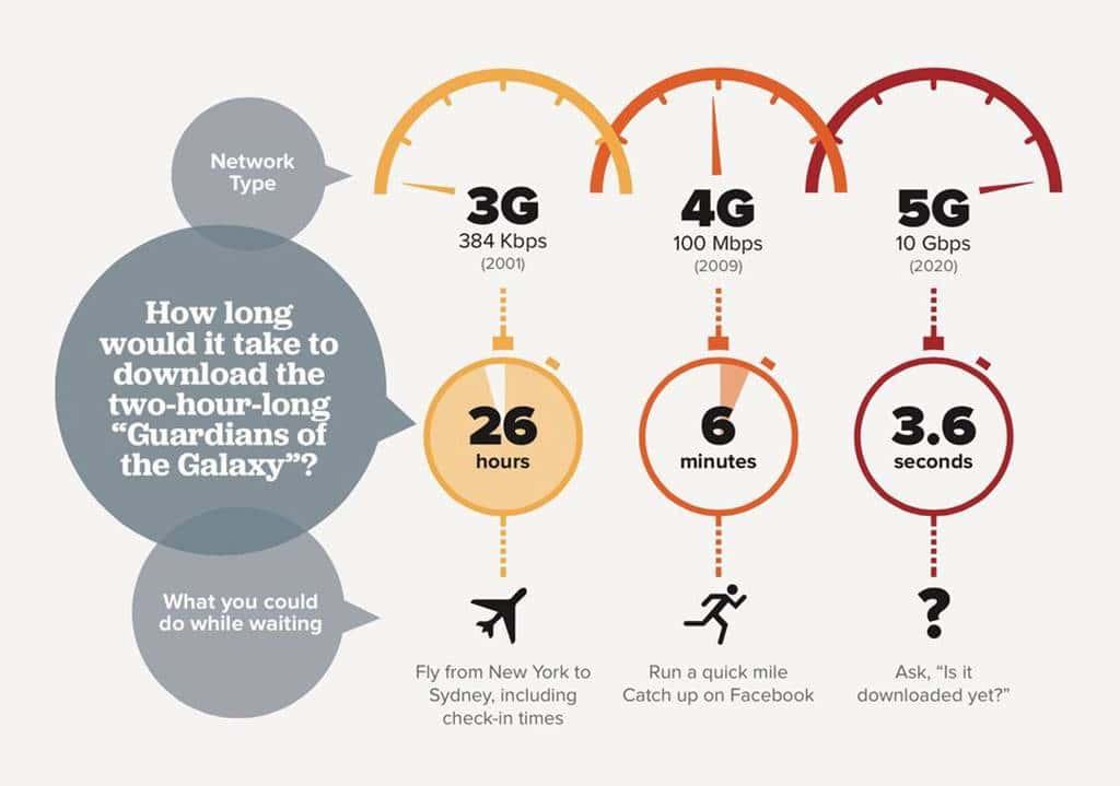 5G 데이타 다운로드 속도 비교 5g-data-transfer-speed-graphic