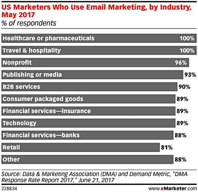 US Marketers who use email marketing by industry DMA 미국 산업군별 이메일 마케팅 사용 현황