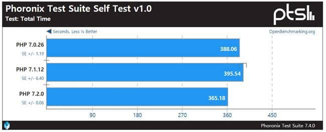 php 7.2 성능 벤치마킹 The well known PHPBench is about 11% faster with the new PHP 7.2 crop