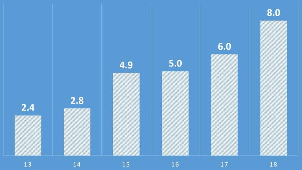 넷플릭스 오리지널 컨텐츠 투자 추이