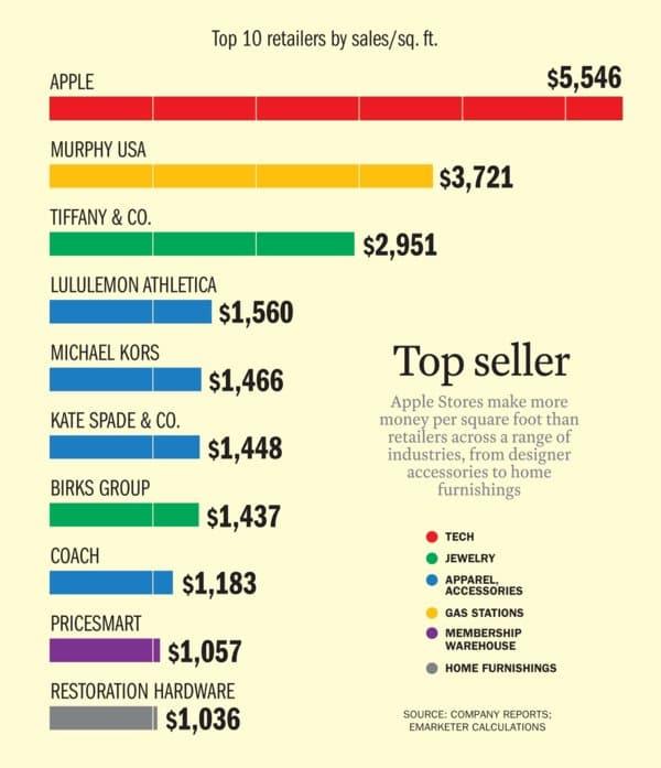 단위 면적당 판매액 Top 10 리테일러 2016년 기준