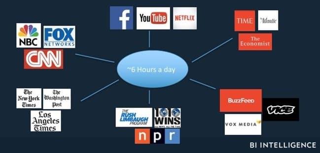미디어 미래에 대해 알아야 할 14가지 by BI Intelligence009